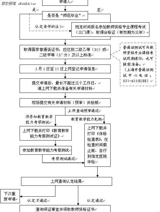 《体格检查表》,在规定时间内自行到指定的医院完成