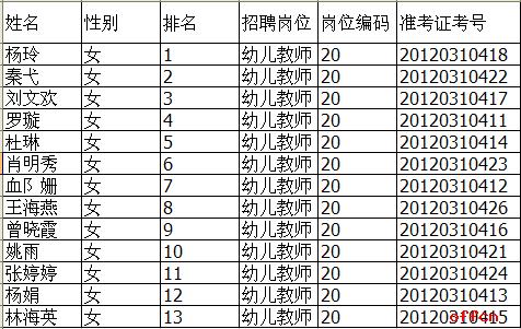 四川省南充市莲池幼儿园2012年公开招聘教师面试公告