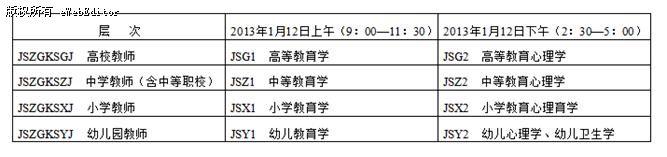 云南省2013年1月教师资格认定课程考试网上报名公告   云南省2013年1月教师资格认定课程考试(以下简称教师资格考试)将于2013年1月12日在全省各州(市)进行,现将考生报名须知公布如下:   一、概述   (一)云南省2013年1月教师资格考试会同云南省2013年1月自学考试网上报名进行,使用同样的网上报名系统,具体操作参照《2013年1月云南省自学考试网上报名公告》。   (二)同一考号不得兼报教师资格考试和自考课程,若自考考生要参加教师资格考试,需网上注册取得一个新考号,用此考号