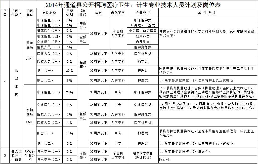 ▲2015湖南怀化市通道侗族自治县教师招聘公