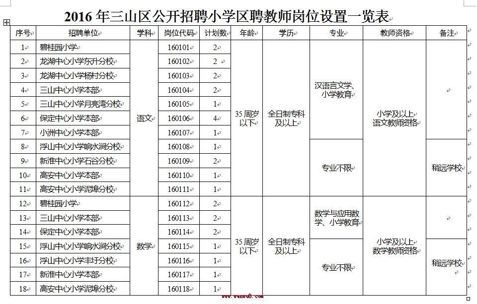 ▲2016安徽芜湖市三山区教师招聘岗位设置一