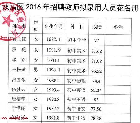 ▲2016湖南邵阳市双清区高中v高中录用教师名宜山国锋吕人员图片
