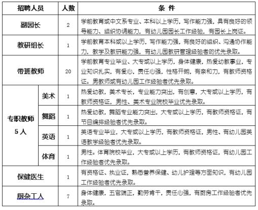 广东省佛山市顺德区大良顺峰幼儿园2017年教师招聘的公告