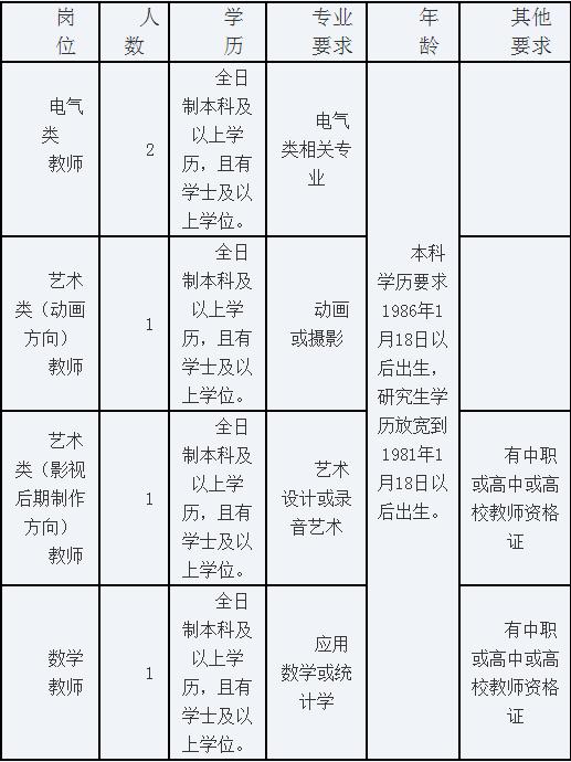▲2016湖南怀化工业中等专业学校专业教师招